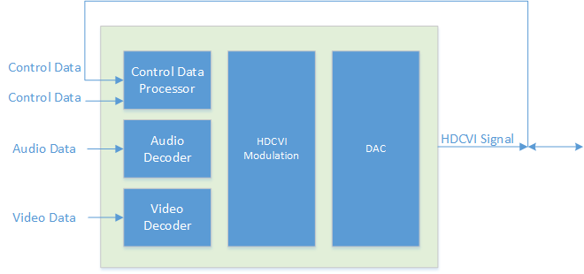 What is HDCVI?