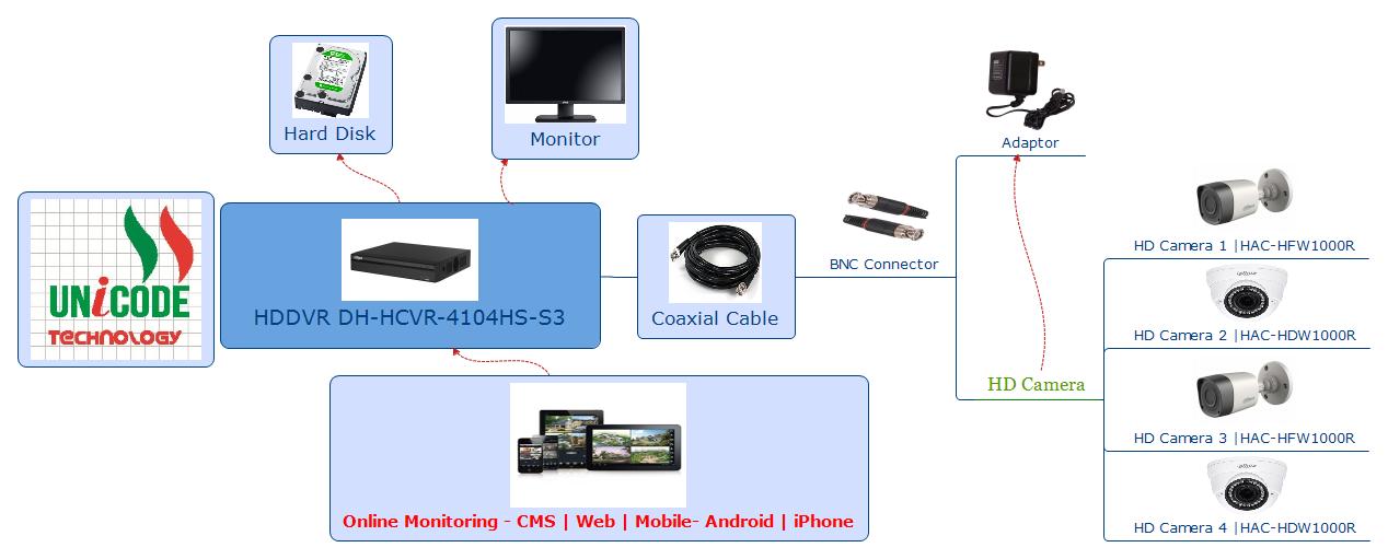 Dahua 4 Camera HD CCTV Quotation - Dahua Security Bangladesh