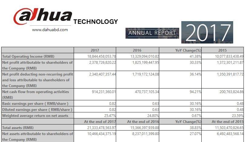 Dahua Technology 2017 Annual Report